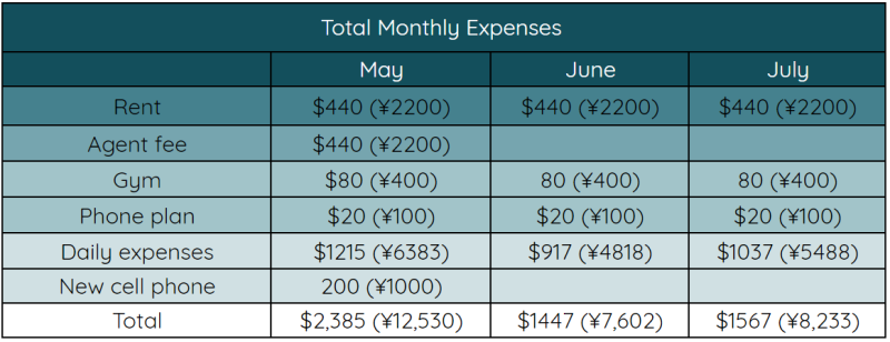 Monthly expenses for living in china