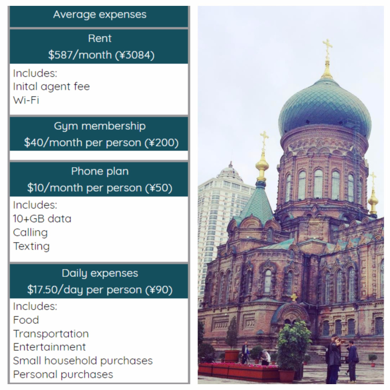 Cost of living in Harbin China